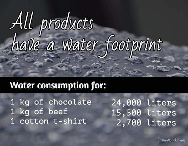 All products have a water footprint