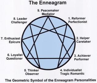 Badge enneagram