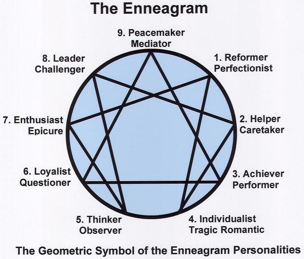 dating enneagram type 7